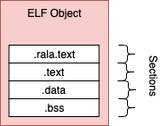 ELF Object