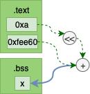 Non TLS Object